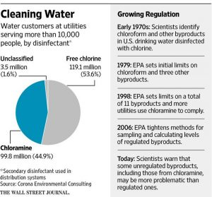 Use of a Water Disinfectant Is Challenged - WSJ